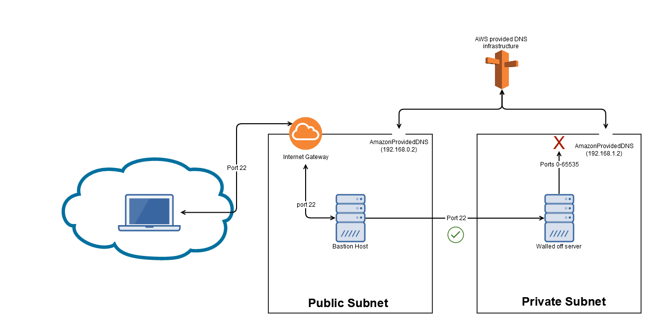 Using DNS to Break Out of Isolated Networks in a AWS Cloud